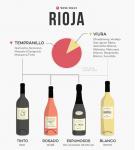 Riohas vīni iegūst jaunu klasifikācijas sistēmu